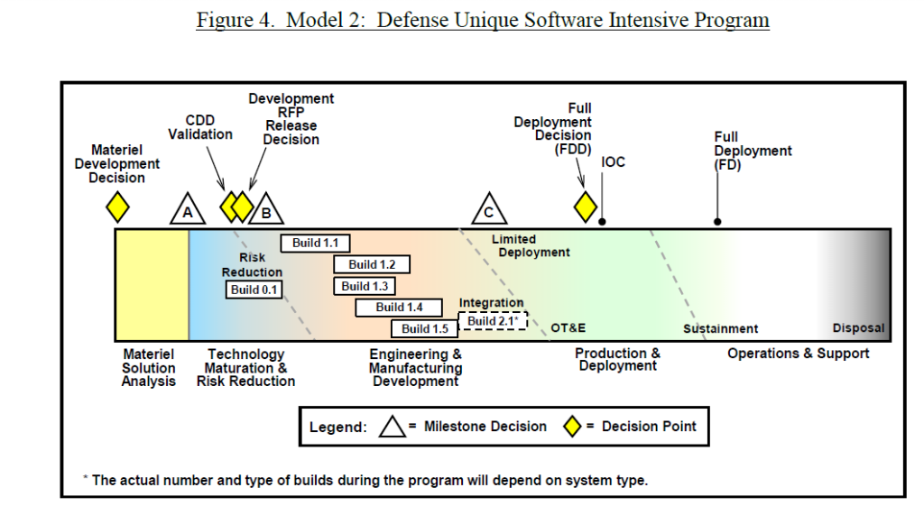 software reliability for DoD acquisitions