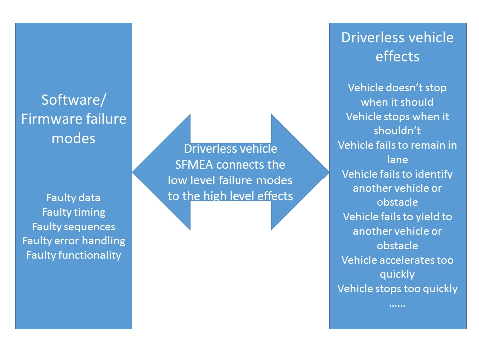 software reliability for driverless vehicles