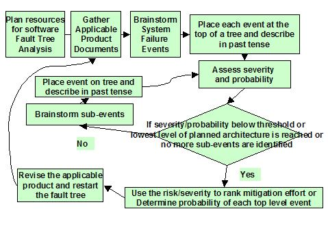 software fault tree analysis