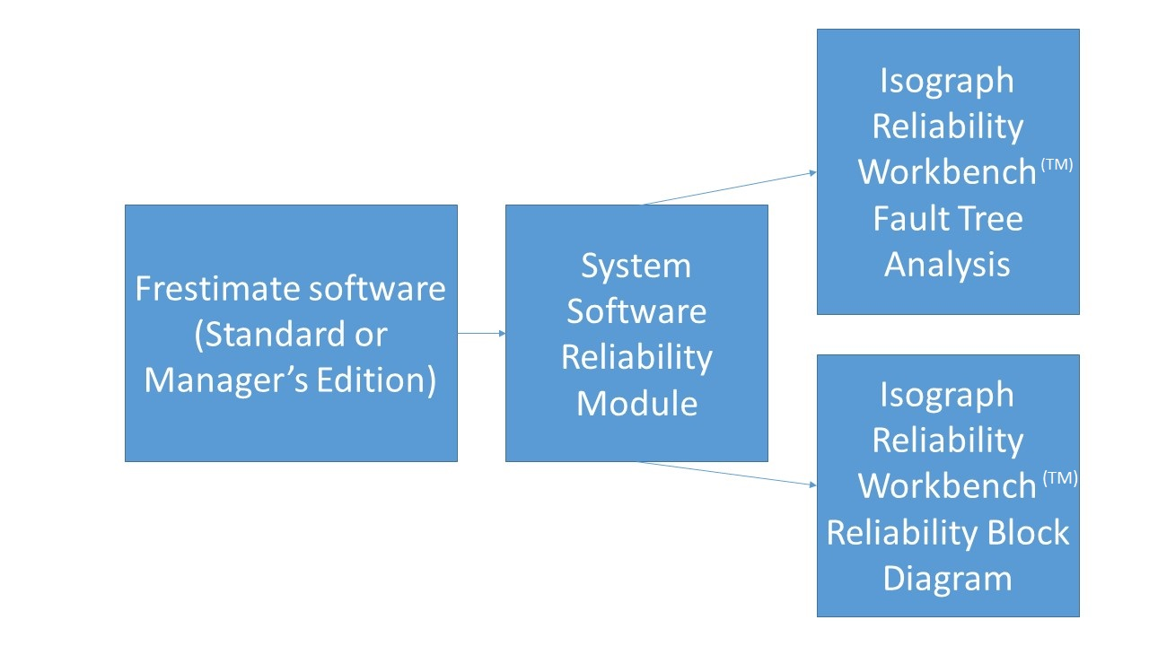 System software reliability analysis