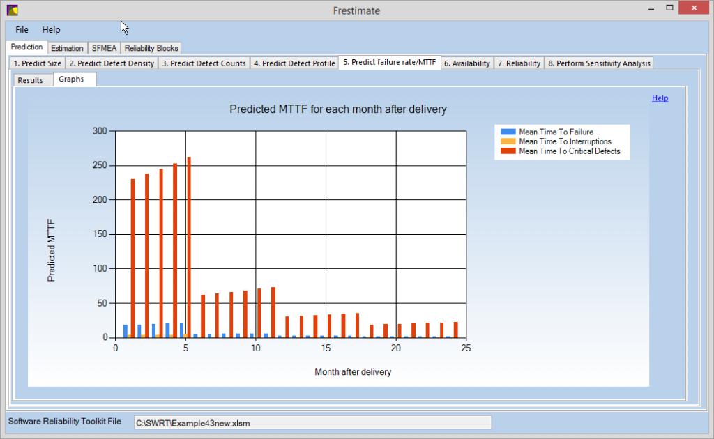 Predict software failure rate, predict software MTBF