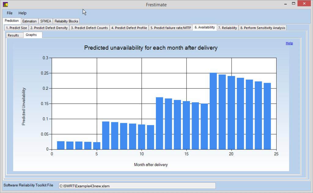 Predict software availability, Predict software reliability