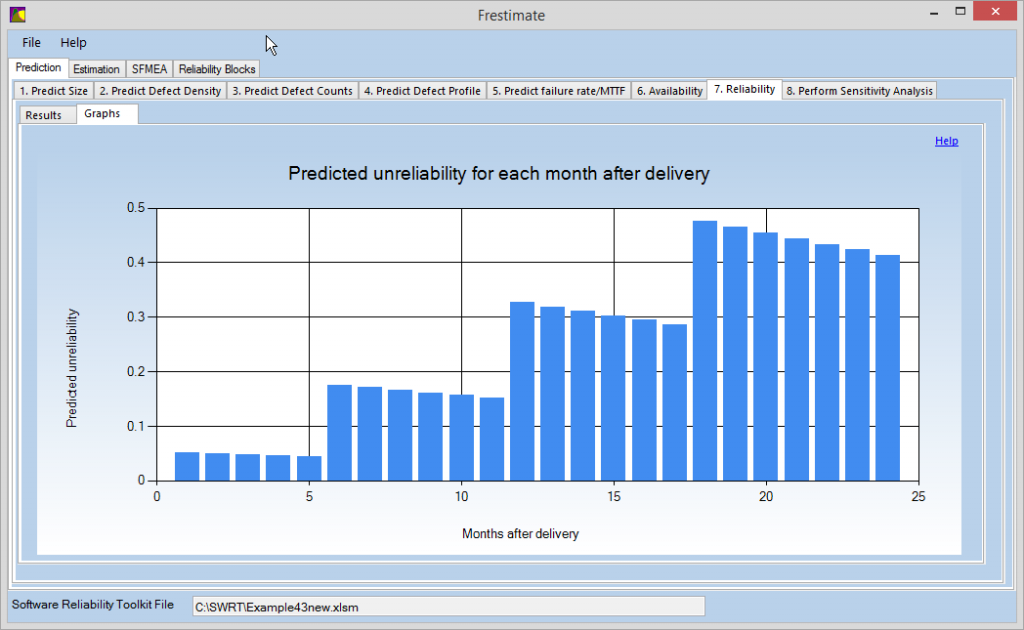 Frestimate software reliability software